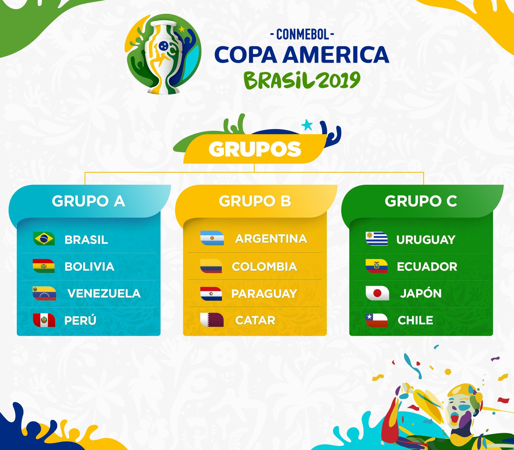 Bang dau Copa America 2019
