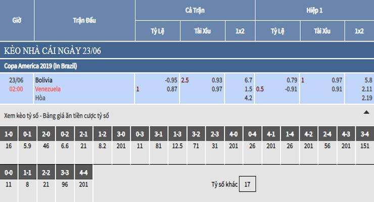 Bảng tỷ lệ kèo nhà cái trận Bolivia vs Venezuela