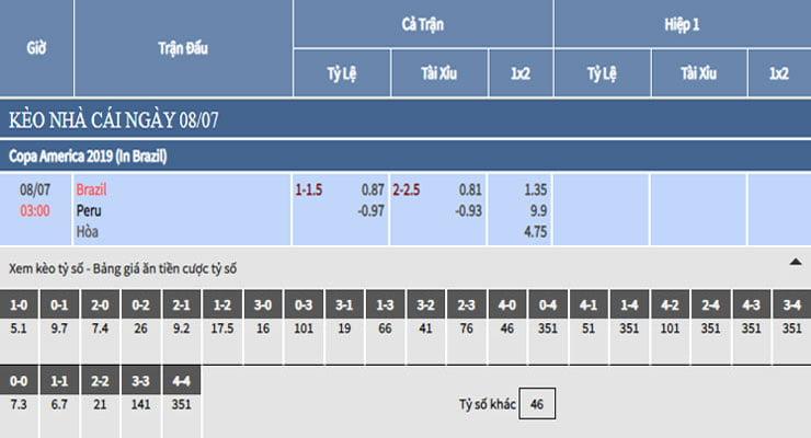 Bảng tỷ lệ kèo nhà cái trận Brazil vs Peru