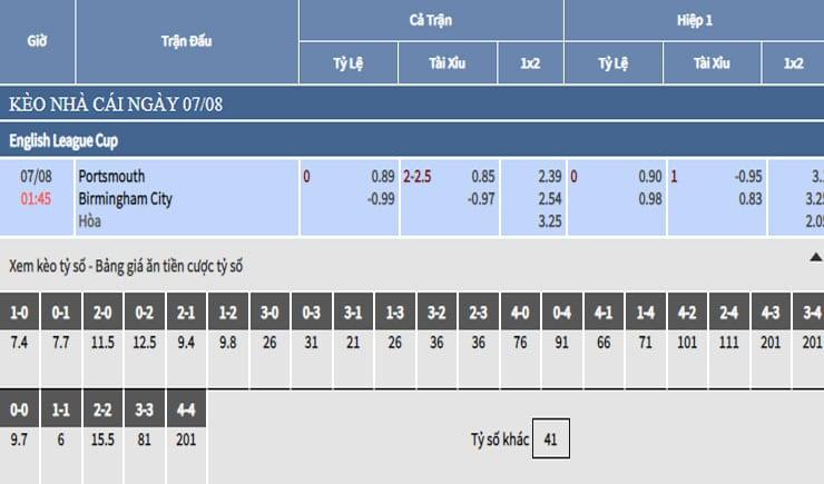 Bảng tỷ lệ kèo nhà cái trận Portsmouth vs Birmingham