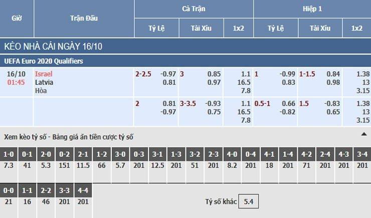 Bảng tỷ lệ kèo nhà cái trận Israel vs Latvia