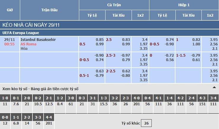 Bảng tỷ lệ kèo nhà cái trận Basaksehir vs AS Roma