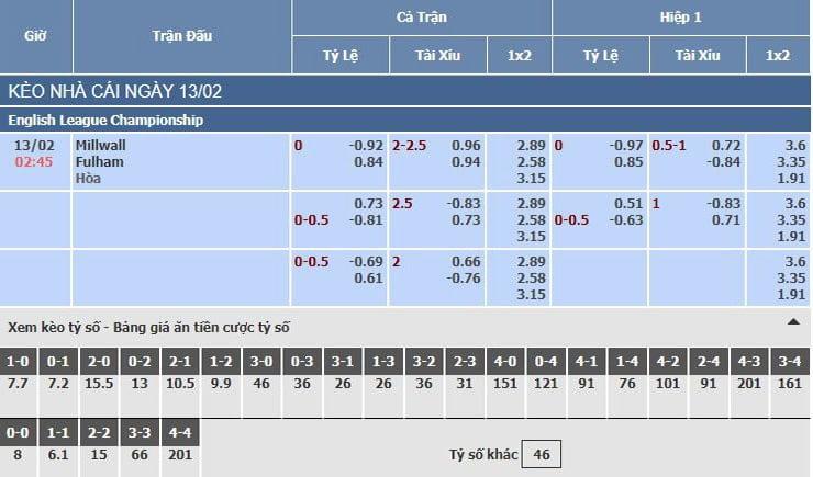 Bảng tỷ lệ kèo nhà cái trận Millwall vs Fulham