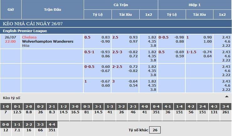 Bảng tỷ lệ kèo nhà cái Chelsea vs Wolves