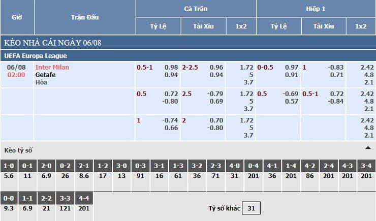 Bảng tỷ lệ kèo nhà cái Inter Milan vs Getafe