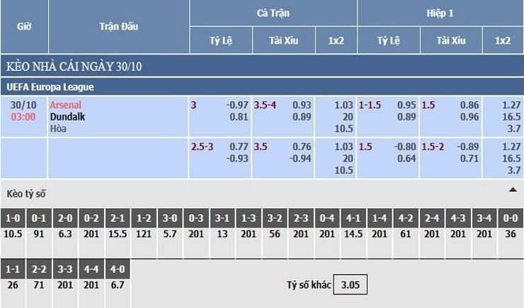 Bảng tỷ lệ kèo nhà cái Arsenal vs Dundalk